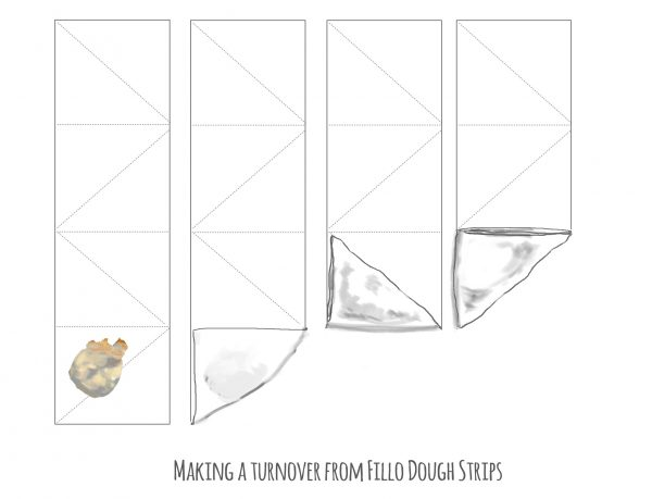 directions to fold fillo into triangles and turnovers.